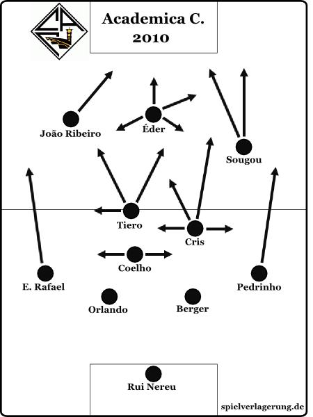 fußballtaktische Analyse