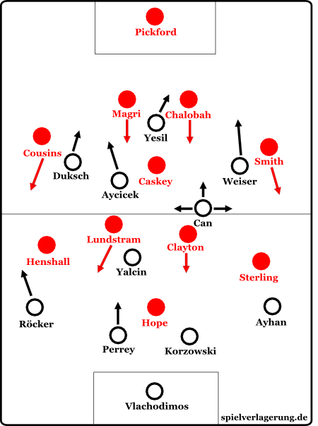 Die Formationen in der 1. Halbzeit
