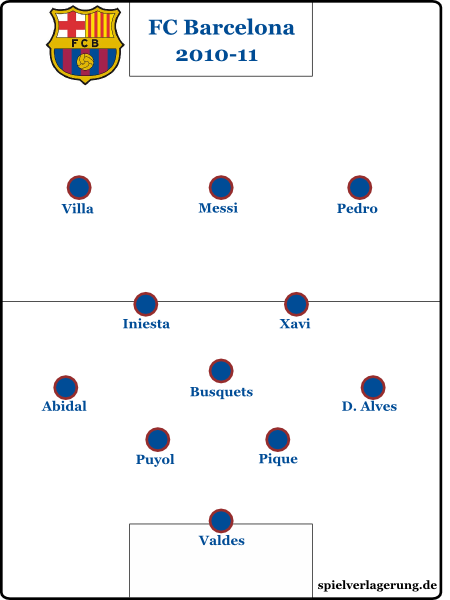 defensive Grundformation FC Barcelona