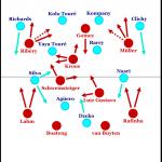 Bayern München – Manchester City 2:0 | eine In-depth-Analyse