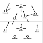 Taktik-Bilanz der Länderspielpause aus DFB-Sicht