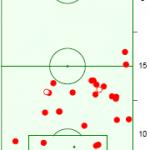 Statistische Zusammenfassung des 4. Spieltags