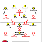 Borussia Dortmund – Arsenal FC 1:1