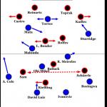 Chelsea FC – Bayer 04 Leverkusen 2:0