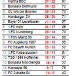 Statistische Zusammenfassung des fünften Bundesliga-Spieltages