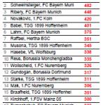 Statistische Zusammenfassung des sechsten Spieltages der Bundesliga