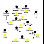 Villarreal – Bayern München 0:2
