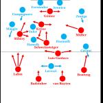 Bayern München – SSC Napoli 3:2