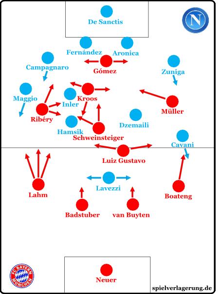 Bayern Munchen Ssc Napoli 3 2 Spielverlagerung De
