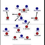 Bayer Leverkusen unter Dutt