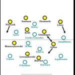 Das Dortmunder Ausscheiden in der Königsklasse