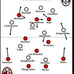 Juventus Turin unter Antonio Conte: Starke Saison, schwaches 1:1 bei Milan