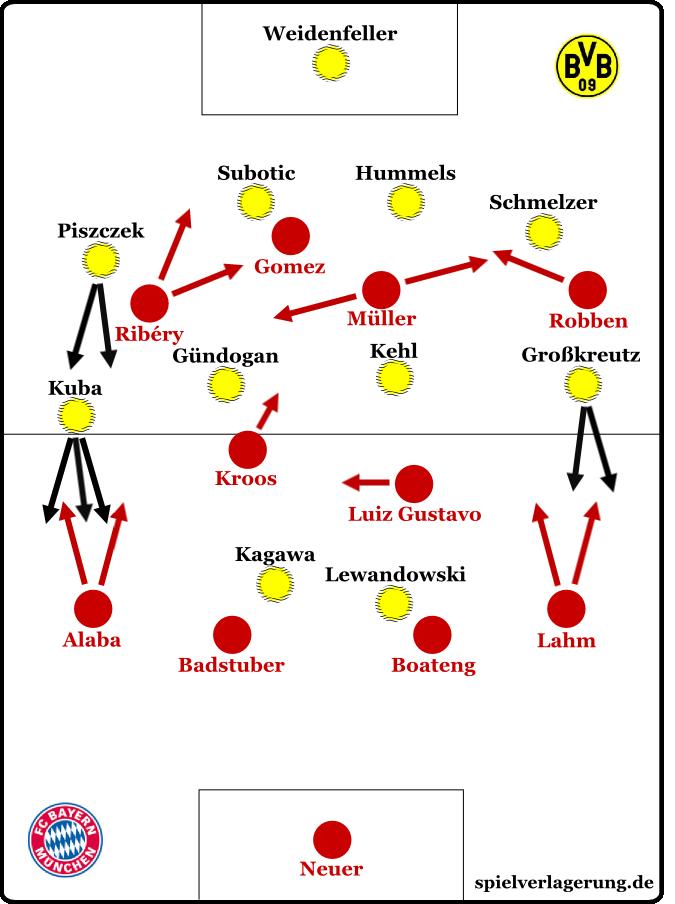 Borussia Dortmund Fc Bayern Munchen 1 0 In Depth Analyse