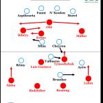 Die Bayern nach Marseille – ein Zwischenfazit