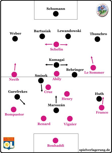 Lyon im 4-2-3-1 gegen Frankfurt im 4-3-3