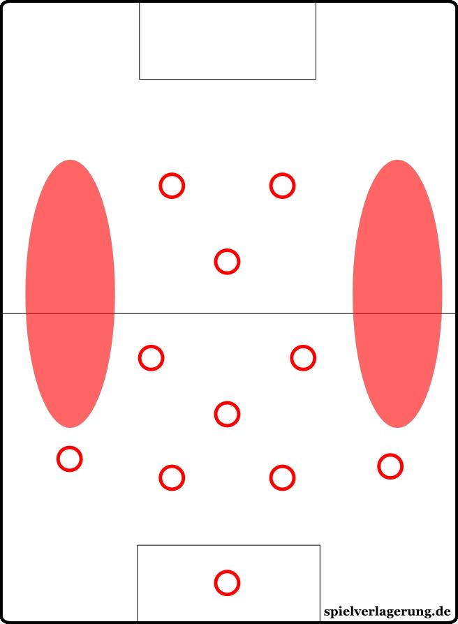 Bei einer Mittelfeldraute bleiben die Außenpositionen unbesetzt, die Außenverteidiger des Gegners können in die rot markierten Stellen stoßen.