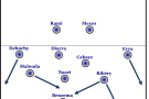 Grundformation Frankreich im Spiel gegen Estland, das hohe Risiko ist bereits bei der Formation klar erkennbar