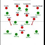 Greuther Fürth – Fortuna Düsseldorf 0:2