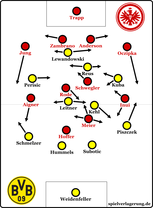 Eintracht Frankfurt – Borussia Dortmund 3:3