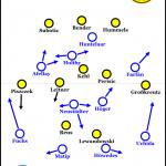 Borussia Dortmund – FC Schalke 04 1:2