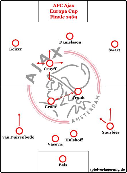 Ajax Amsterdam im Landesmeisterfinale 1969