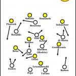 Borussia Dortmund – Real Madrid 2:1 | Das Hinspiel
