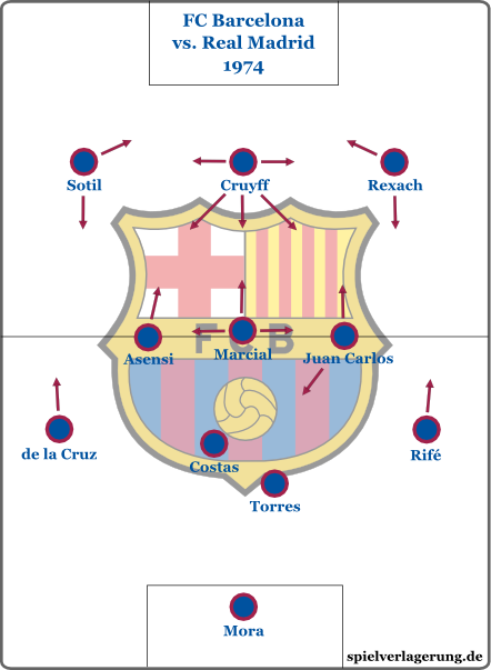 Formation: FC Barcelona 1974