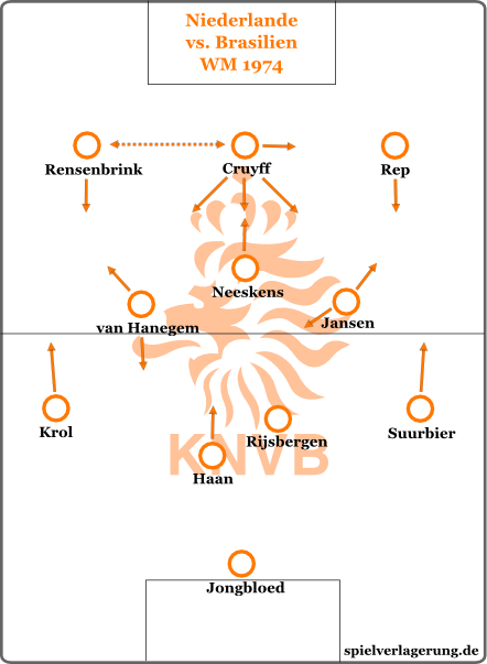 Formation: Holland 1974