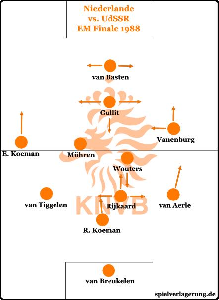 Holland im EM Finale 1988