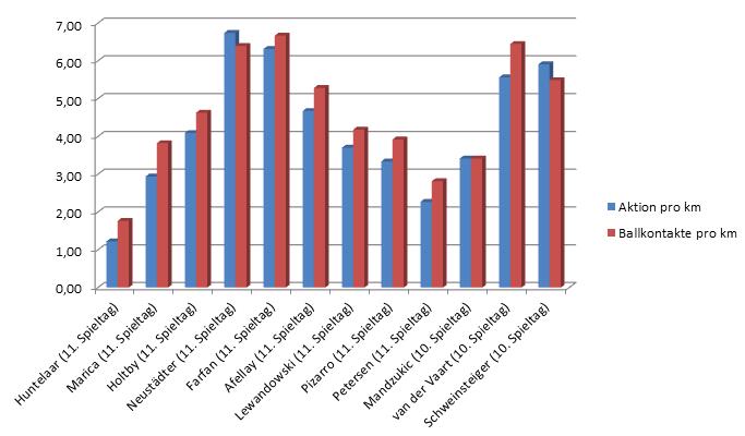 Analyse von statistiken motivation der bachelorarbeit