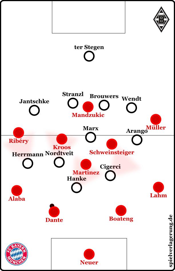 Gladbachs situative Pressingausrichtung inkl. der Deckungsschatten. Falls Kroos tief stand, ging wiederum Nordtveit tiefer, wodurch Kroos' nie in die Zwischenposition kommen konnte