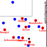 Bayern Münchens Pressing im Herbst 2012 | in-depth