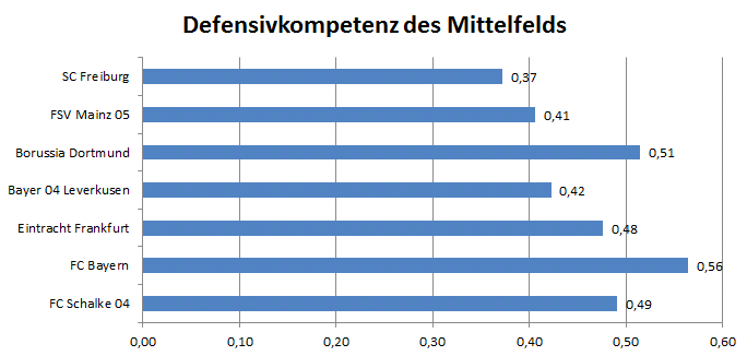 Defensivkompetenz der jeweiligen Mittelfeldspieler (oder nächste Rollenzugehörigkeit) der Teams