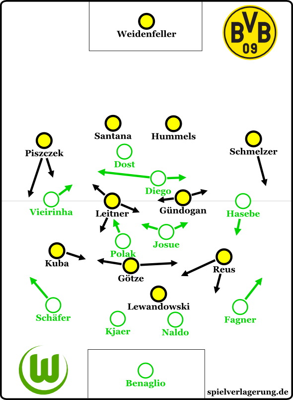 Dortmund 2-3 Wolfsburg