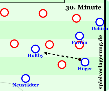 Arsenal FC - FC Schalke 04 0:2, 30. Minute: Höger weicht nach außen hinter den vorgestoßenen Uchida.