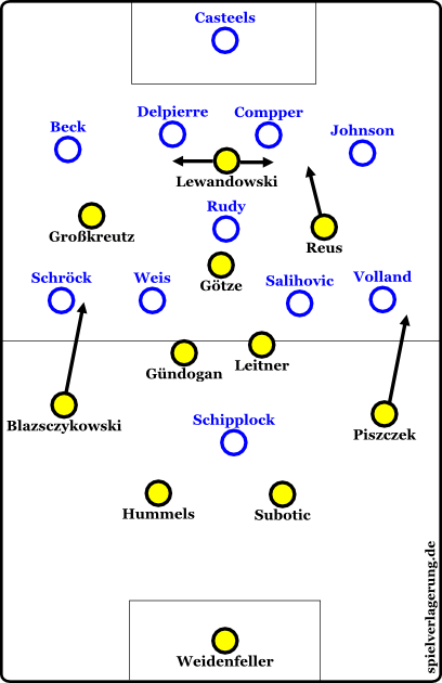 Dortmunds Formationswechsel
