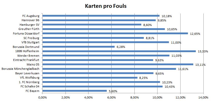 Karten pro Fouls in Prozent