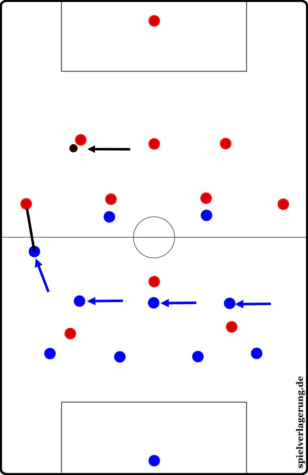 """aus dem 4-4-2 verschiebt eine Mannschaft asymmetrisch, der linke Außenstürmer übernimmt eine """"Mannorientierung"""" auf den Außenverteidiger, der Rest rückt ein; dies ist eine raumverknappende und situativ bespielte Variante der Manndeckung auf bestimmte Positionen"""