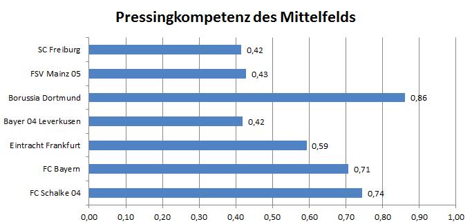 Pressingkompetenz des MFs (+ dazugehörige Spieler in puncto Rollenverteilung)