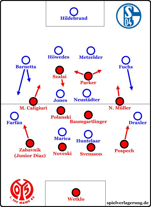 Schalke v Mainz - Grundformationen