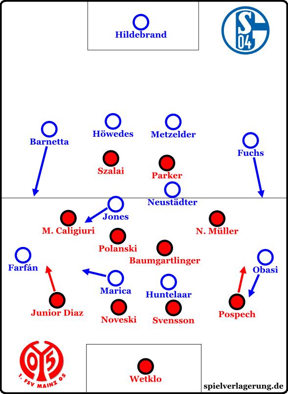 Schalke v Mainz - Hz 2