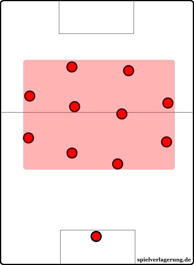 Die Freiburger Kompaktheit: Obwohl sie weit in der gegnerischen Hälfte attackieren, ist der Abstand zwischen dem am tiefsten postierten Verteidiger und dem am höchsten postierten Angreifern relativ gering.