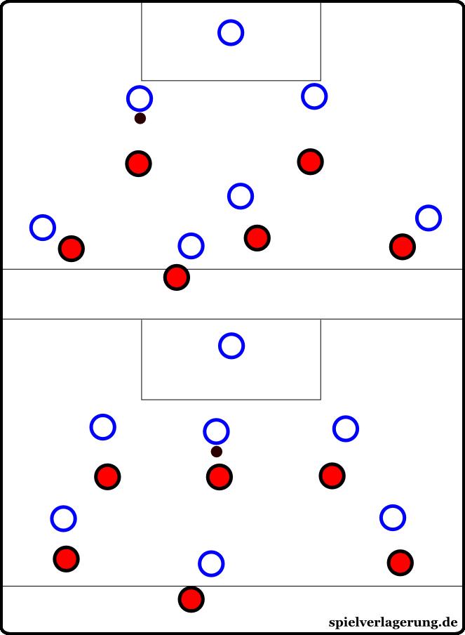 Hier verfolgt ein Freiburger Sechser den gegnerischen Spieler bis in die eigene Kette. Alternativ rückt ein Stürmer ins Zentrum, ein Außenstürmer übernimmt den gegnerischen Innenverteidiger. Das Ergebnis ist gleich: Freiburg presst in einem 4-3-3 und orientiert sich weiterhin am Gegner.