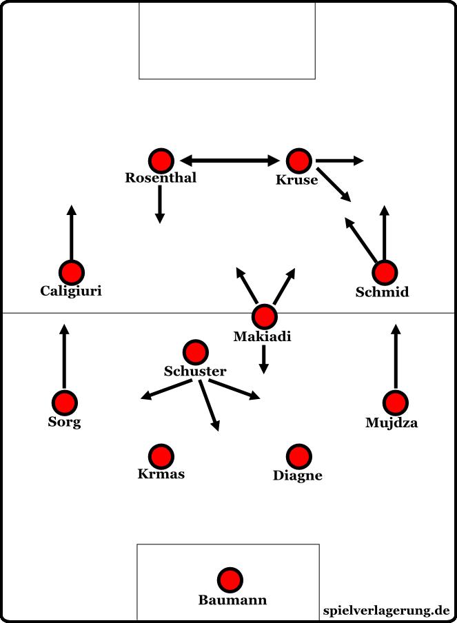 Freiburgs System im Spielaufbau.