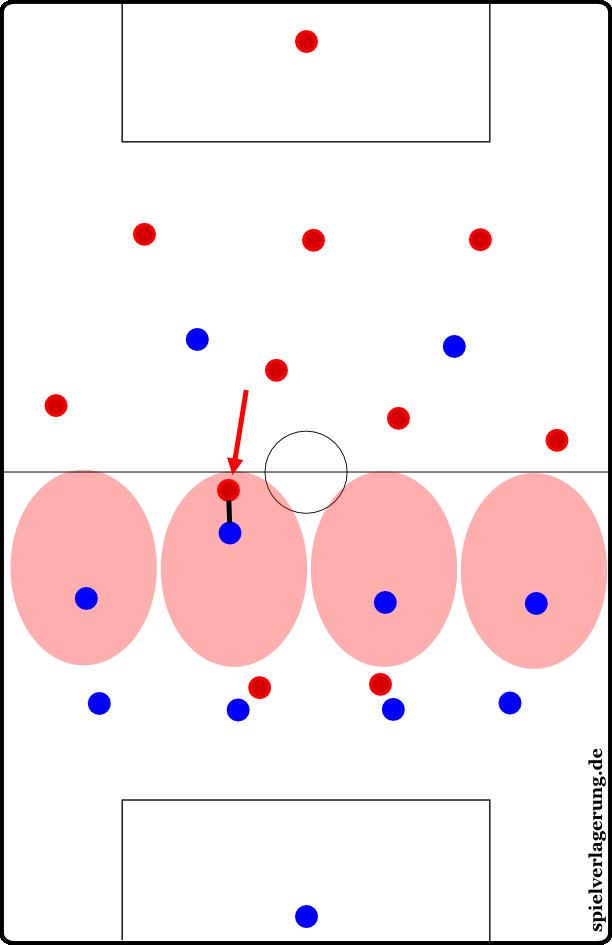 """Die raumorientierte Manndeckung, wo der Spieler nur zur Manndeckung übergeht, weil ein Gegenspieler in seine """"Manndeckungszone"""" eingedrungen ist"""