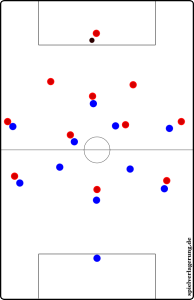 Torhüter am Ball. Die Manndeckungen bei Team Blau sind klar erkennbar