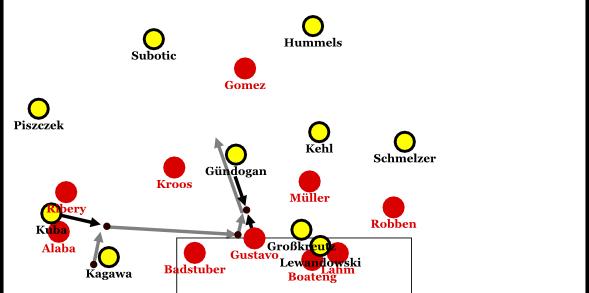 Aus der guten Raumkontrolle heraus, findet Gündogan sofort in den Zweikampf gegen Gustavo und Bayern kann sich trotz der misslungenen Flanke nicht befreien.