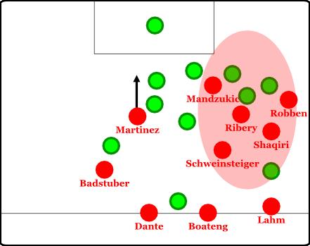 Überladungsbewegung der Bayern gegen WOB - auch das wird man wohl (noch) öfter sehen