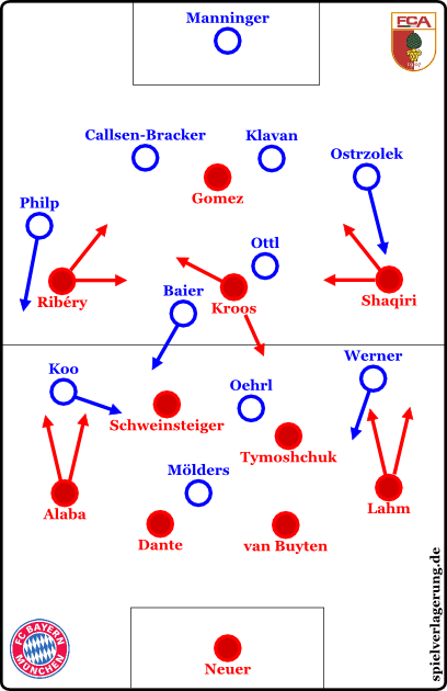 Bayern gegen Augsburg, es gab eine hohe Fluidität in der Anfangsphase und Bayern spielte stark