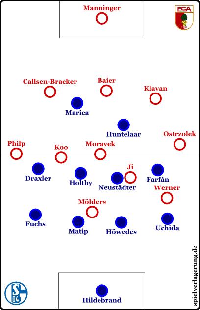 Augsburgs Reaktion auf das Schalker Pressing